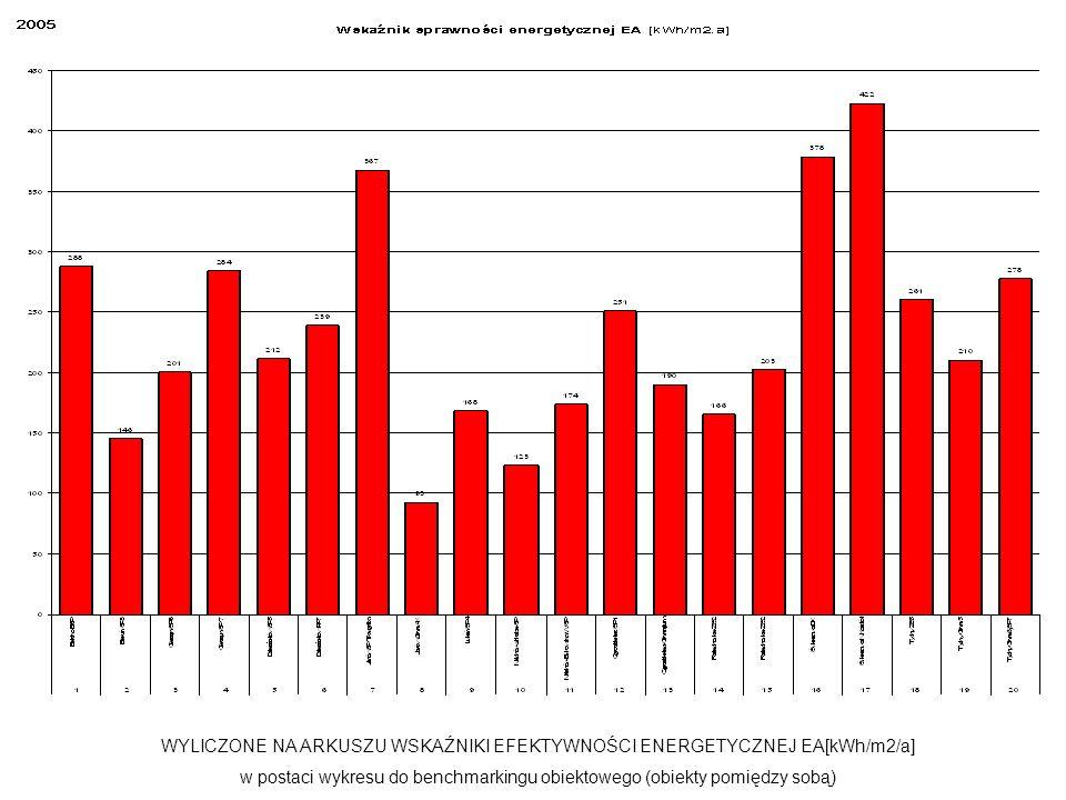 WYLICZONE NA ARKUSZU WSKAŹNIKI EFEKTYWNOŚCI ENERGETYCZNEJ EA[kWh/m2/a]